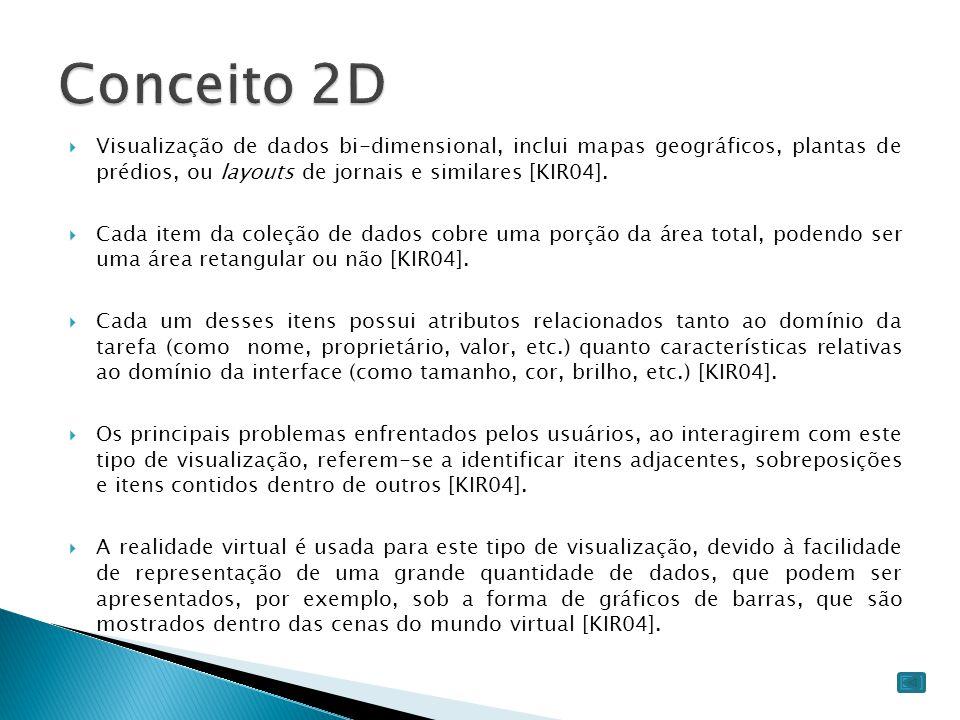 Conceito 2D Visualização de dados bi-dimensional, inclui mapas geográficos, plantas de prédios, ou layouts de jornais e similares [KIR04].